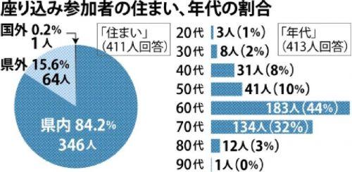 琉球新報「辺野古反対市民にアンケートとったら、沖縄県居住者が8割!」→実は…回答率27%w YouTube動画>2本 ->画像>10枚