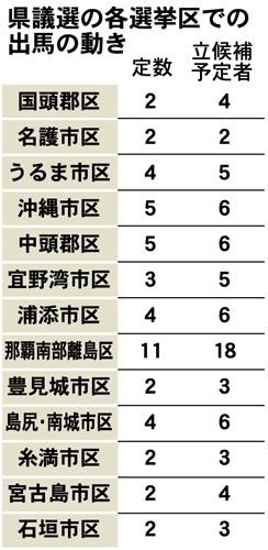 県議選告示まで2ヵ月 71人準備、運動が活発化 - 琉球新報デジタル ...