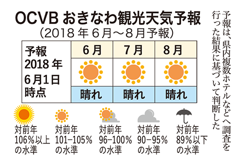 天気 予報 沖縄 の 週間