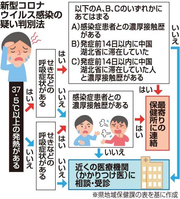 沖縄 県 の コロナ 感染 者