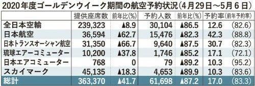 人 沖縄 六 万