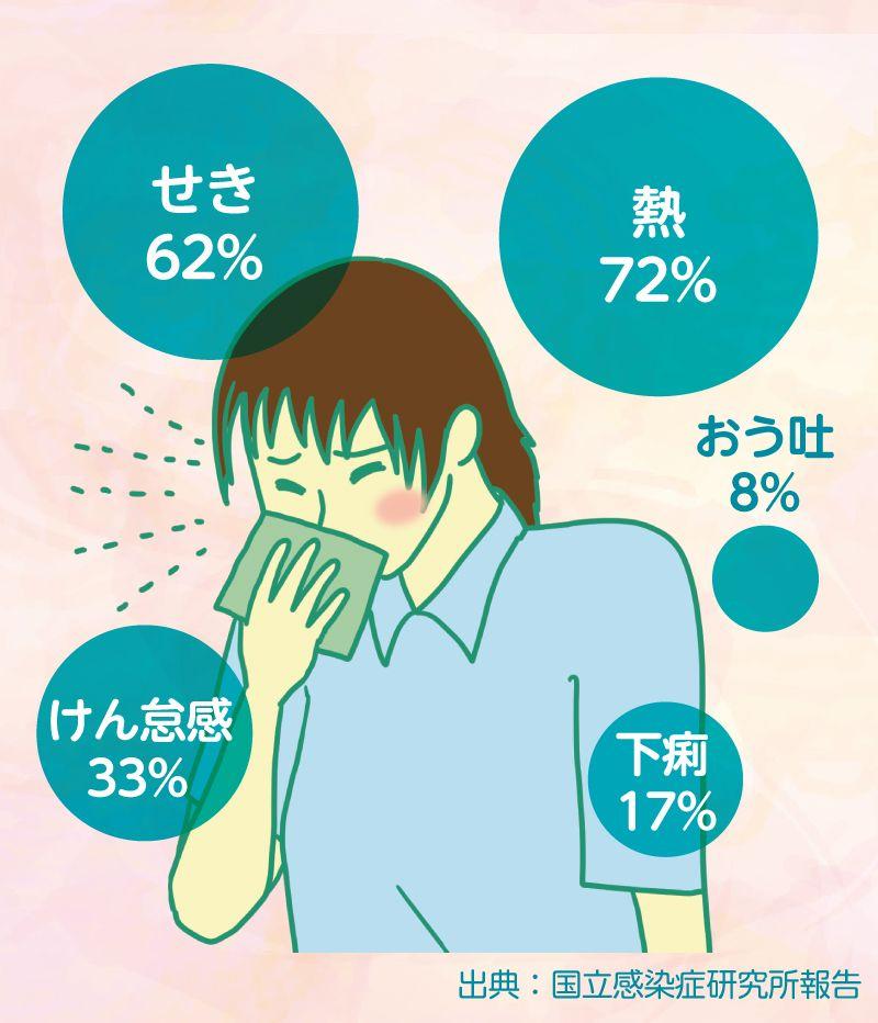 コロナ 喉 違和感 喉の痛み、新型コロナウイルス の可能性は?クリニックフォアグループ医師が解説します。