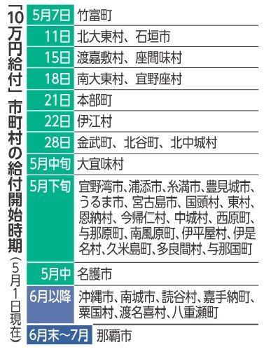 10万円給付5月開始は33市町村 沖縄県内 トップは竹富町の7日 琉球新報 沖縄の新聞 地域のニュース
