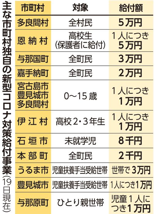 与那国3万 嘉手納2万 11市町村が独自給付 30市町村で支援策 琉球新報 沖縄の新聞 地域のニュース