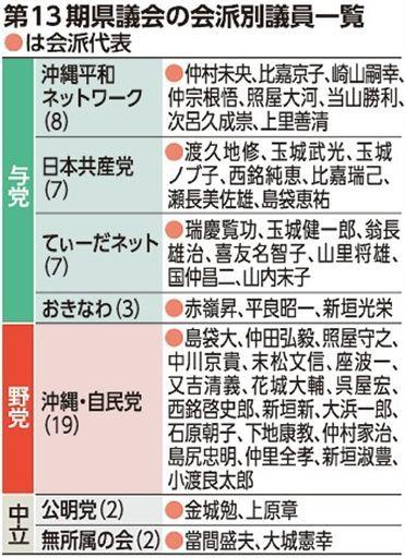 県議会与党、最大会派は社民・社大の「沖縄平和ネット」 新会派 ...