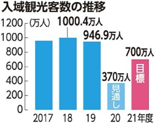 沖縄への観光客 来年度目標値は700万人 OCVB発表