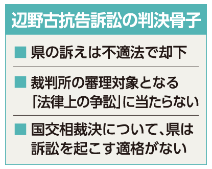辺野古抗告訴訟 県の訴え却下 法廷闘争継続へ - 琉球新報デジタル ...