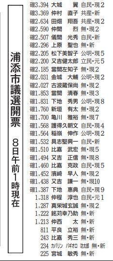 議員 選挙 市議会 2021 浦添