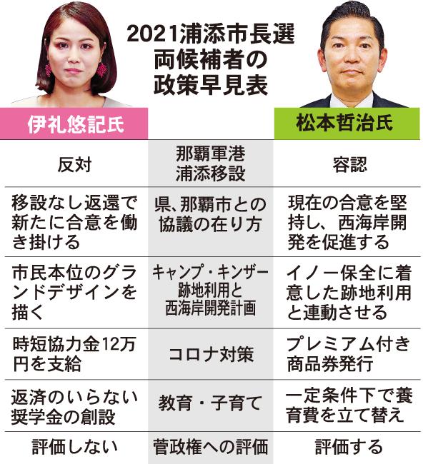速報 選挙 浦添 市長