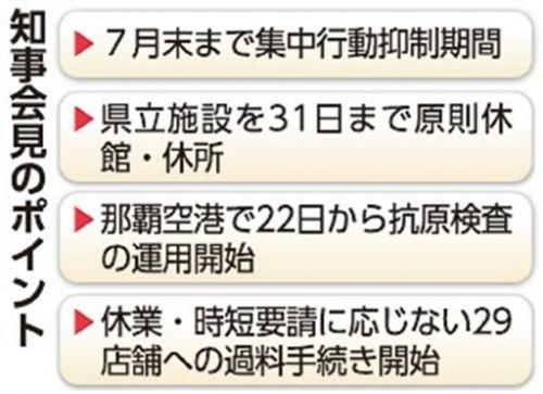 再開からわずか10日…沖縄の県立施設は月末まで休館 那覇空港で抗原検査開始